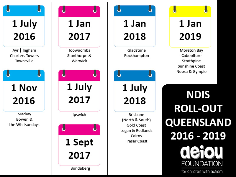 NDIS dates rollout AEIOU centres